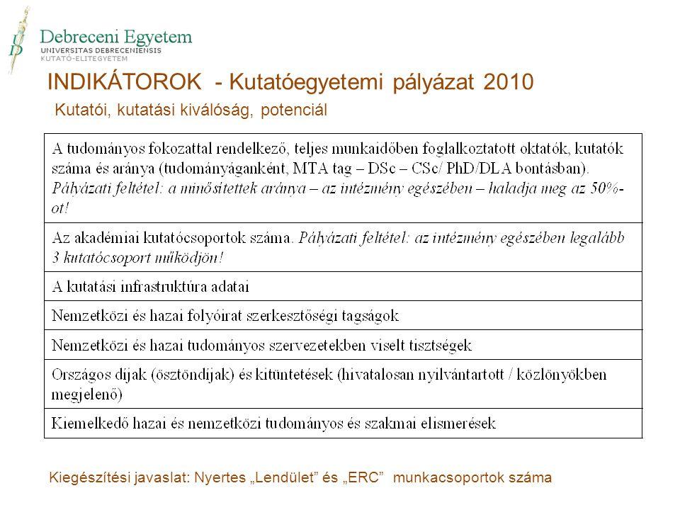 """INDIKÁTOROK - Kutatóegyetemi pályázat 2010 Kiegészítési javaslat: Nyertes """"Lendület és """"ERC munkacsoportok száma Kutatói, kutatási kiválóság, potenciál"""