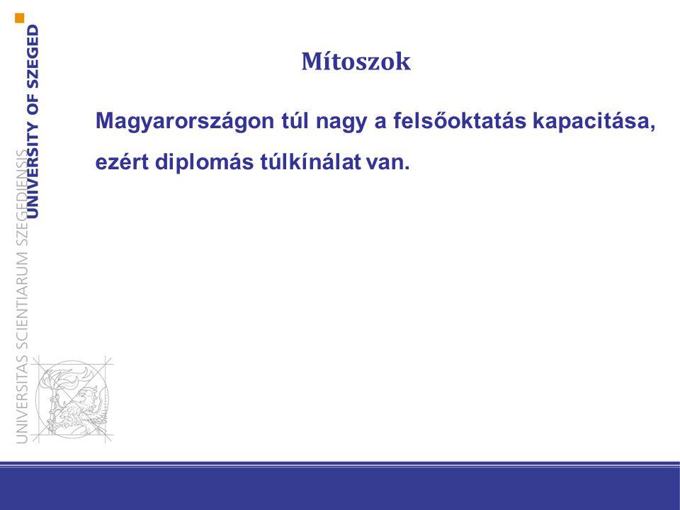 Magyarországon túl nagy a felsőoktatás kapacitása, ezért diplomás túlkínálat van. Mítoszok