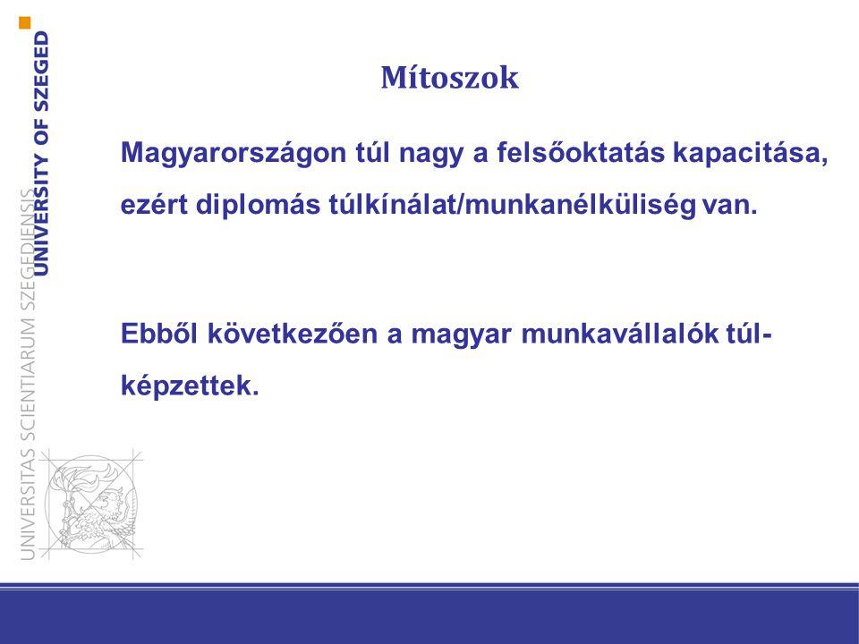 Magyarországon túl nagy a felsőoktatás kapacitása, ezért diplomás túlkínálat/munkanélküliség van.