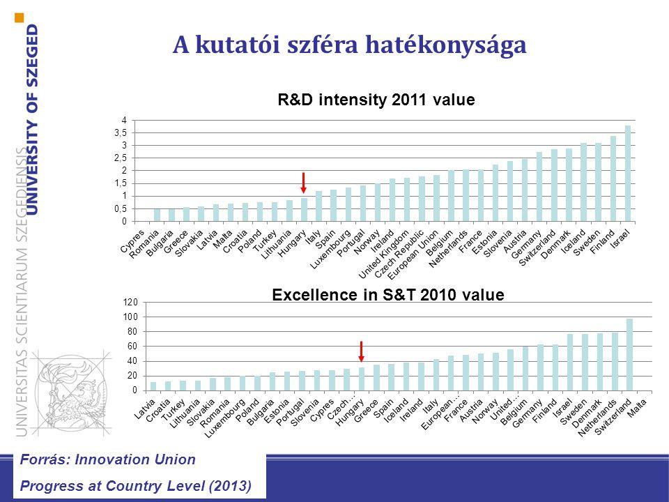 A tények: Forrás: OECD skills