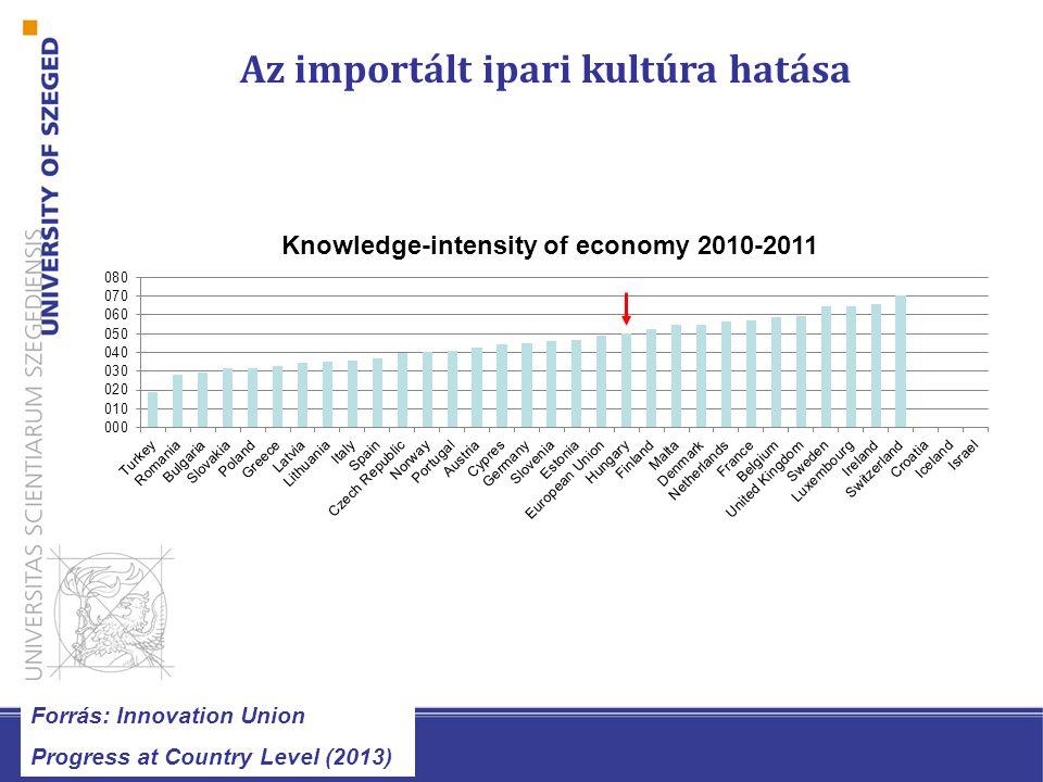 Magyarország innovációs helyzete Forrás: Innovation Union Progress at Country Level (2013)