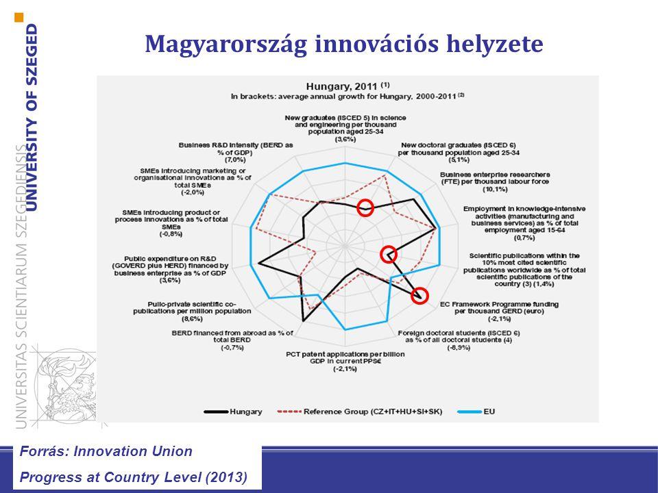 A diplomára fordított közkiadás és a diploma által generált társadalmi haszon Forrás: Education at a Glance 2012 (OECD)