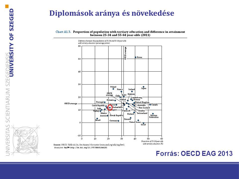 Diplomások aránya és növekedése Forrás: OECD EAG 2013