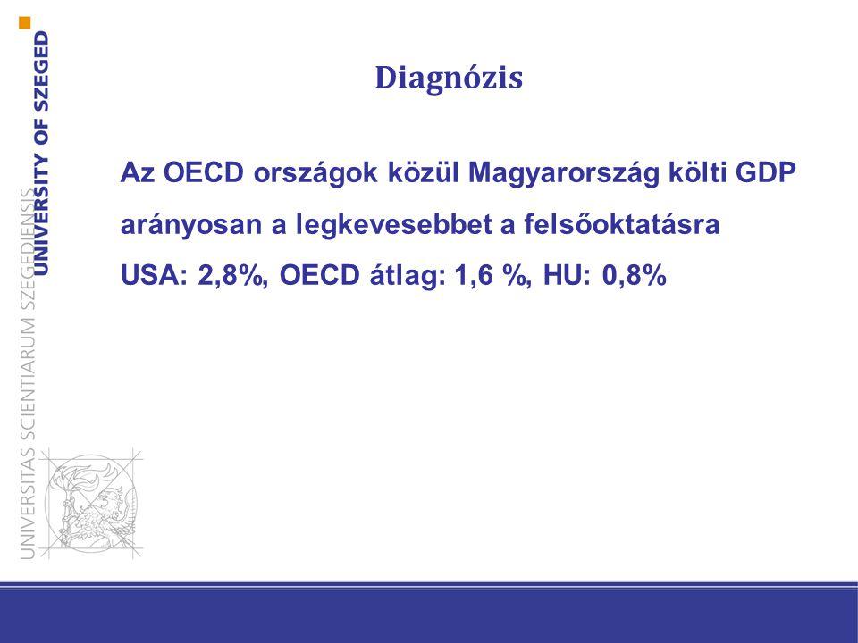 A felsőoktatás támogatása a GDP %-ában Forrás: OECD EAG 2013
