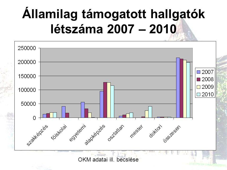 Államilag támogatott hallgatók létszáma 2007 – 2010 OKM adatai ill. becslése