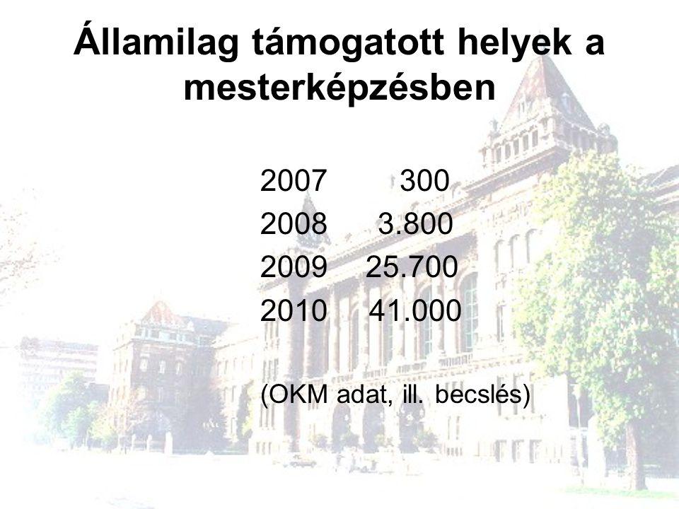 Államilag támogatott helyek a mesterképzésben 2007 300 2008 3.800 2009 25.700 2010 41.000 (OKM adat, ill. becslés)