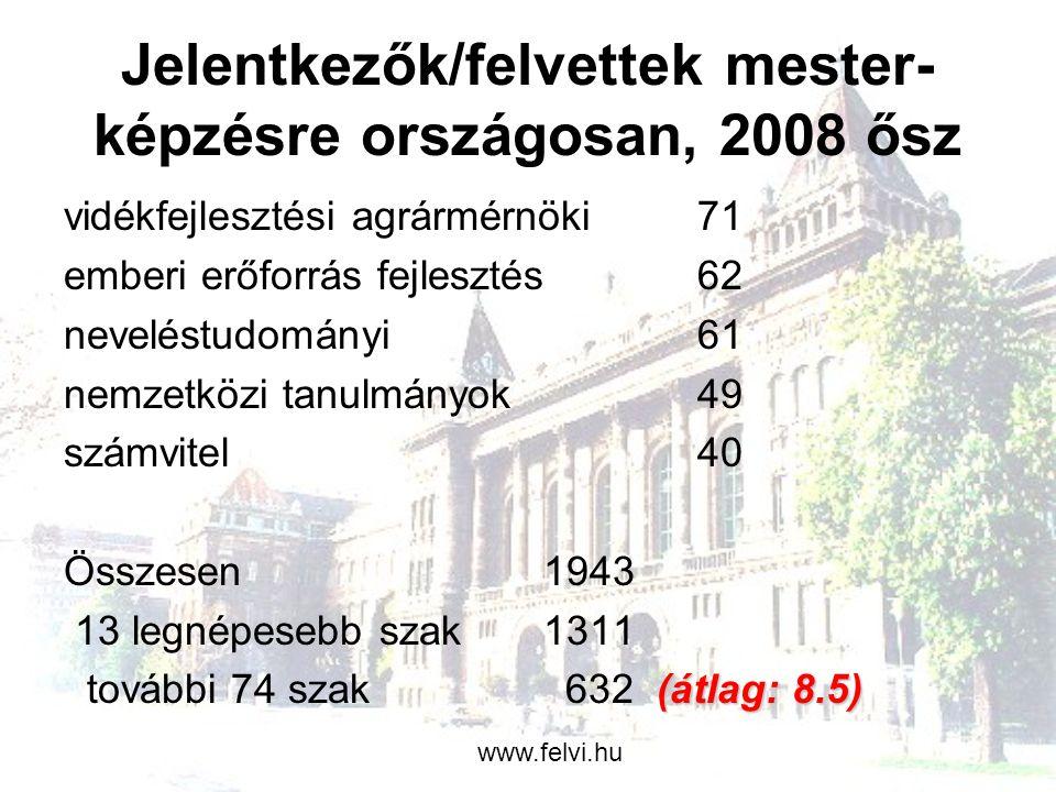 Alapképzésre felvettek, 2008 ősz nagyon magas bejutási arány (közel 100%), nagyon alacsony ponthatárok, sok műszaki szakon 160 körül, mit jelent 190 pont: minden beszámított középiskolás jegy elégséges (2), minden érettségi eredmény 50%.