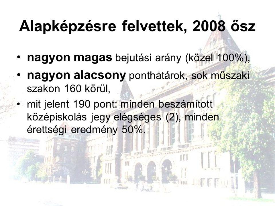 Alapképzésre felvettek, 2008 ősz nagyon magas bejutási arány (közel 100%), nagyon alacsony ponthatárok, sok műszaki szakon 160 körül, mit jelent 190 p