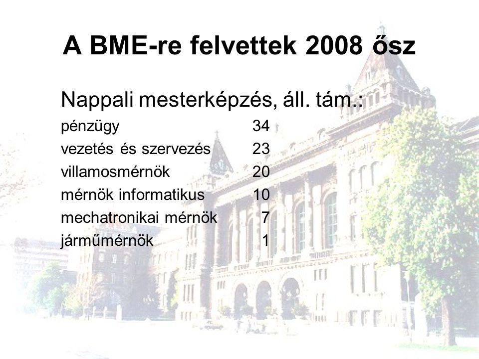 A BME-re felvettek 2008 ősz Levelező mesterképzés: MBA239 marketing 30 számvitel 18 környezetmérnöki 12 járműmérnöki 12 közlekedésmérnöki 5 logisztikai mérnöki 5