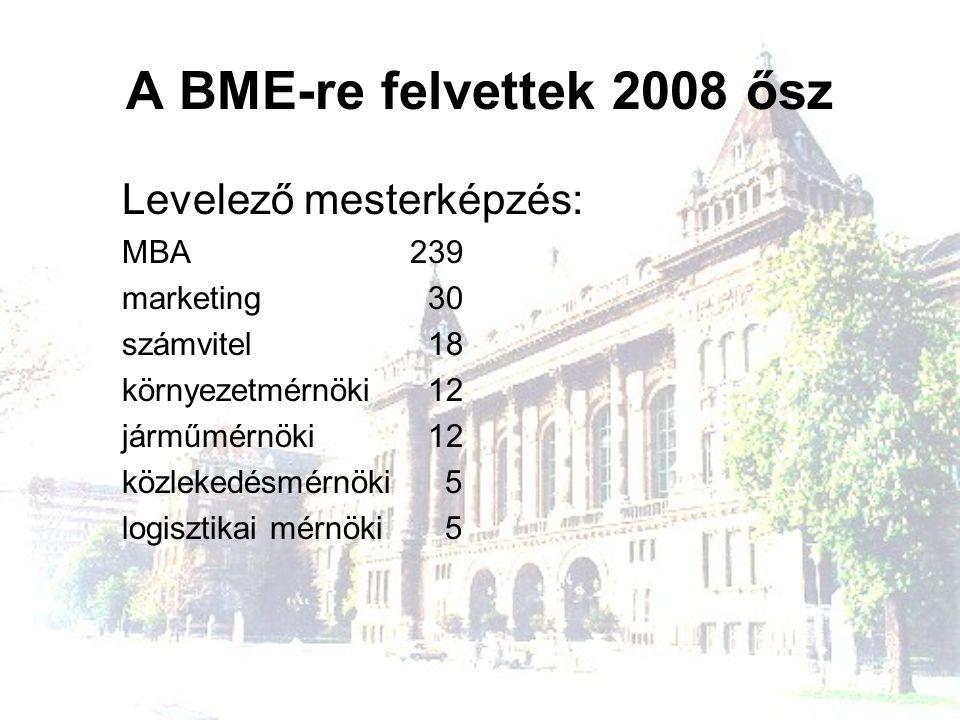 A BME-re felvettek 2008 ősz Levelező mesterképzés: MBA239 marketing 30 számvitel 18 környezetmérnöki 12 járműmérnöki 12 közlekedésmérnöki 5 logisztika