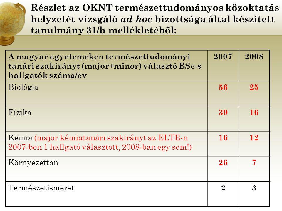 Részlet az OKNT természettudományos közoktatás helyzetét vizsgáló ad hoc bizottsága által készített tanulmány 31/b mellékletéből: A magyar egyetemeken természettudományi tanári szakirányt (major+minor) választó BSc-s hallgatók száma/év 20072008 Biológia 5625 Fizika 3916 Kémia (major kémiatanári szakirányt az ELTE-n 2007-ben 1 hallgató választott, 2008-ban egy sem!) 1612 Környezettan 267 Természetismeret 23
