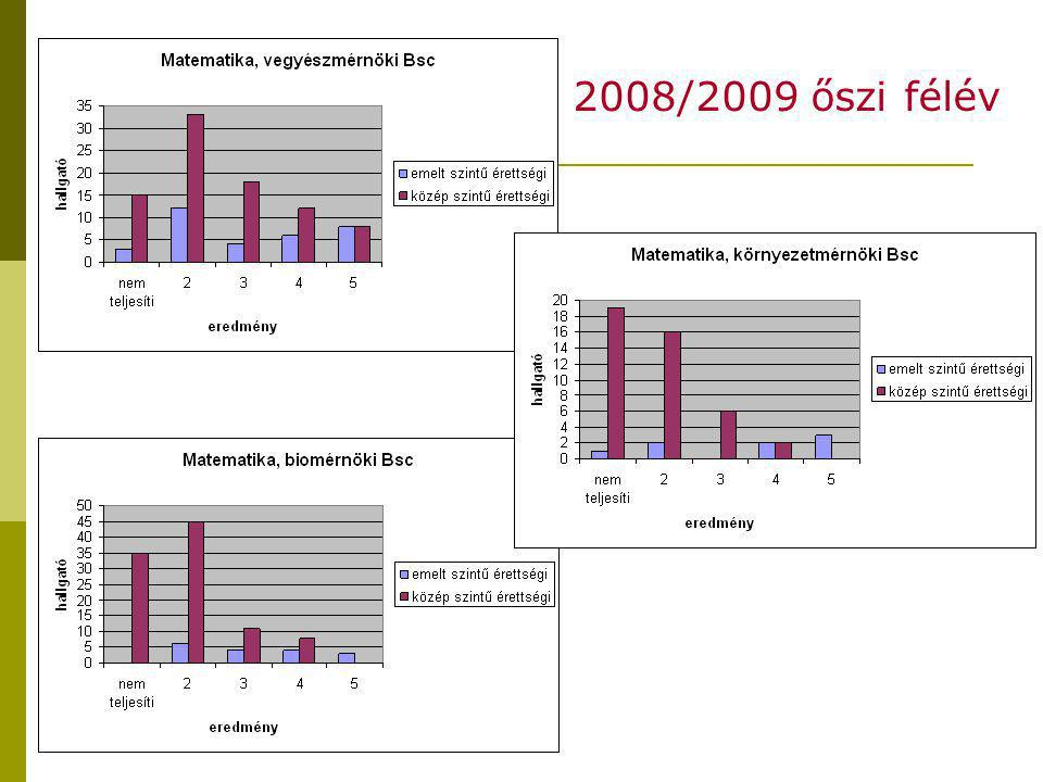 2008/2009 őszi félév