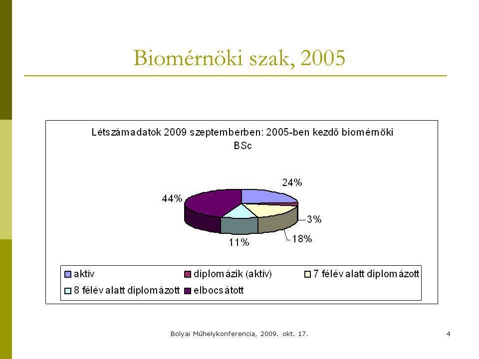 Biomérnöki szak, 2005 4Bolyai Műhelykonferencia, 2009. okt. 17.