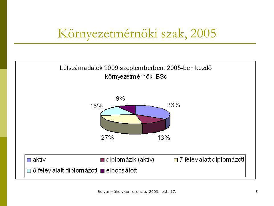 Környezetmérnöki szak, 2005 5Bolyai Műhelykonferencia, 2009. okt. 17.