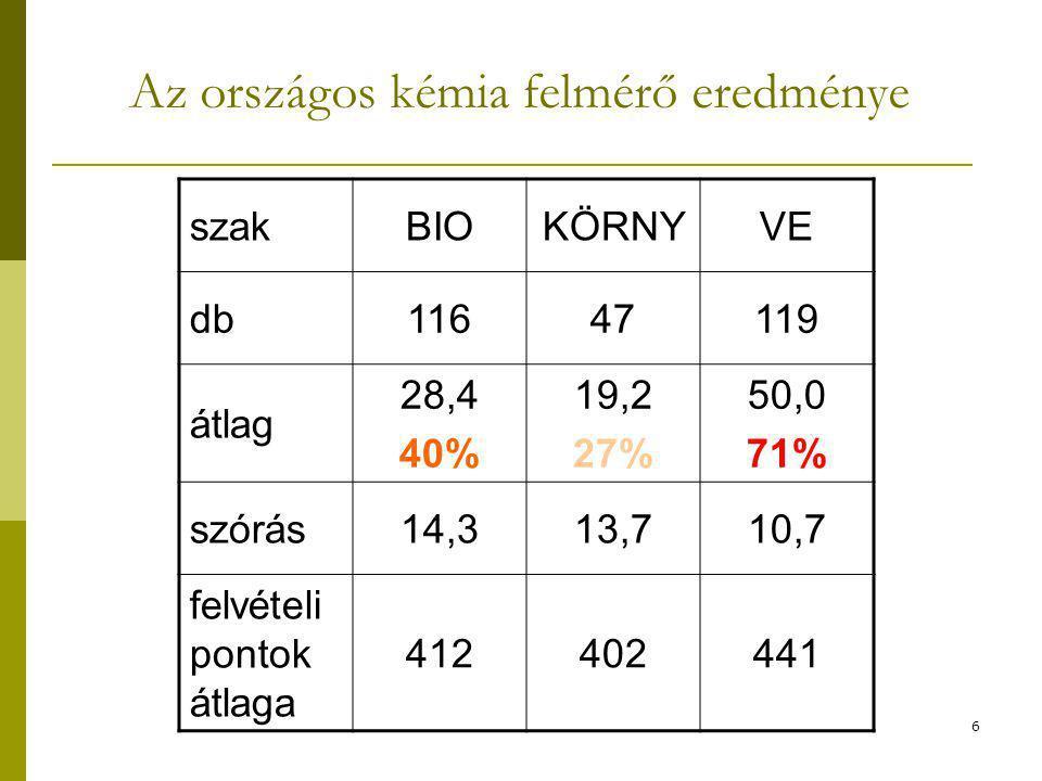 szakBIOKÖRNYVE db11647119 átlag 28,4 40% 19,2 27% 50,0 71% szórás14,313,710,7 felvételi pontok átlaga 412402441 Az országos kémia felmérő eredménye 6