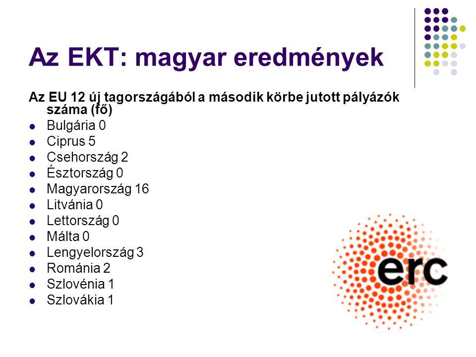 Az EKT: magyar eredmények Az EU 12 új tagországából a második körbe jutott pályázók száma (fő) Bulgária 0 Ciprus 5 Csehország 2 Észtország 0 Magyarország 16 Litvánia 0 Lettország 0 Málta 0 Lengyelország 3 Románia 2 Szlovénia 1 Szlovákia 1