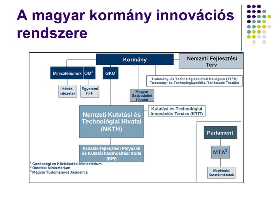 A magyar kormány innovációs rendszere