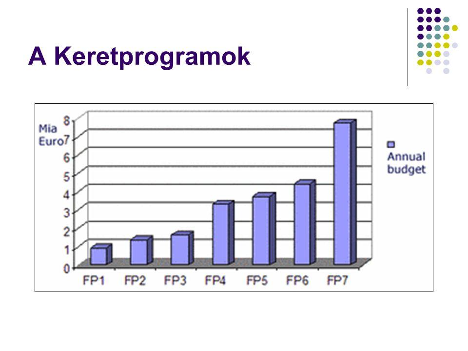 A Keretprogramok