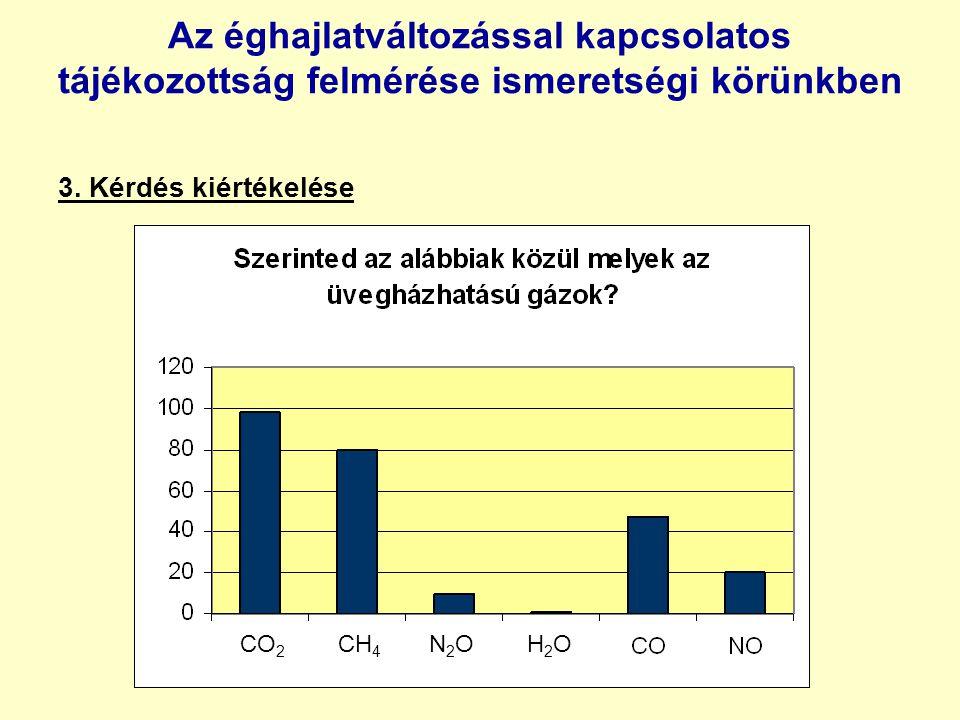 Az éghajlatváltozással kapcsolatos tájékozottság felmérése ismeretségi körünkben 3.