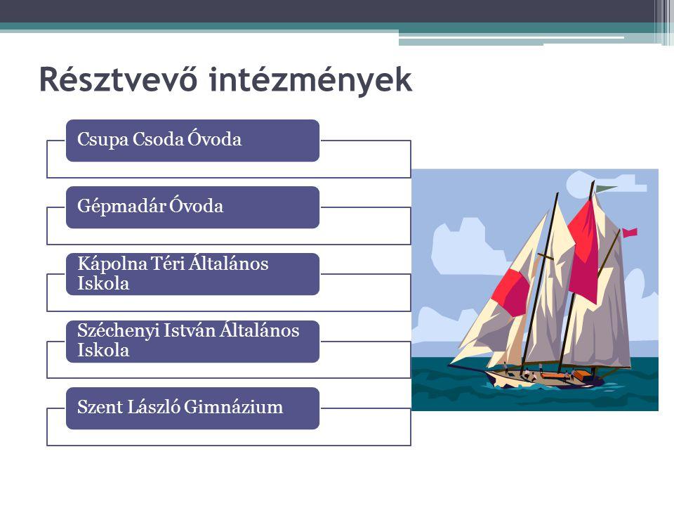 A pályázati program célkitűzése A kompetencia alapú oktatás elterjesztése a résztvevő intézményekben.