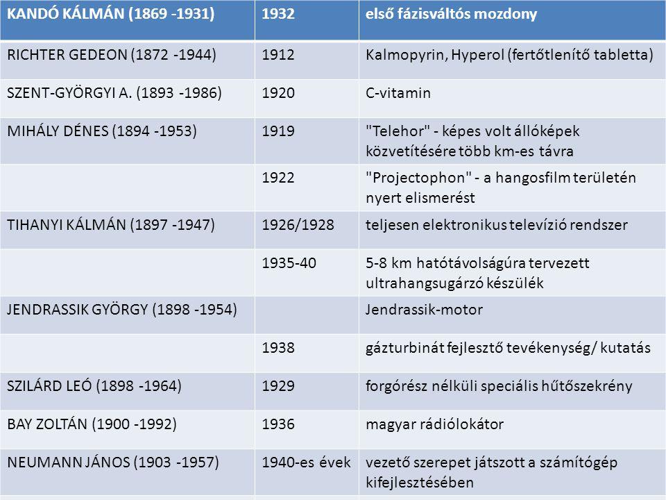 KANDÓ KÁLMÁN (1869 -1931)1932első fázisváltós mozdony RICHTER GEDEON (1872 -1944) 1912Kalmopyrin, Hyperol (fertőtlenítő tabletta) SZENT-GYÖRGYI A. (18