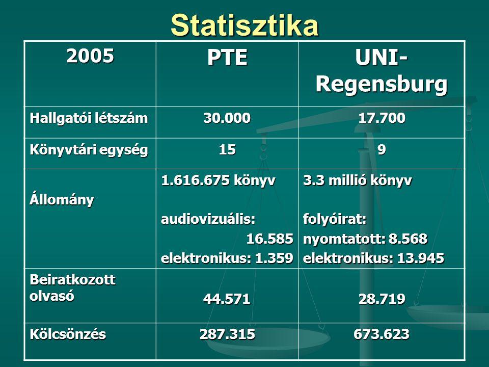 Statisztika2005PTE UNI- Regensburg Hallgatói létszám 30.00017.700 Könyvtári egység 159 Állomány 1.616.675 könyv audiovizuális:16.585 elektronikus: 1.359 3.3 millió könyv folyóirat: nyomtatott: 8.568 elektronikus: 13.945 Beiratkozott olvasó 44.57128.719 Kölcsönzés287.315673.623