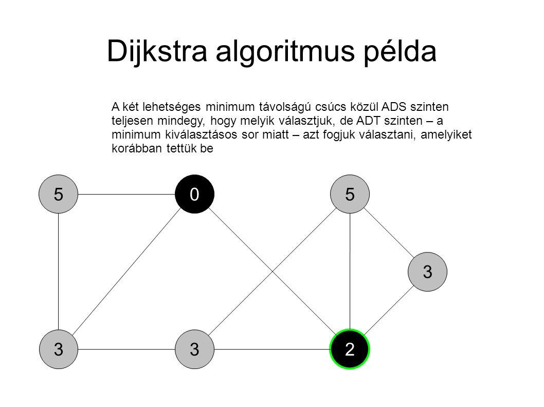 3 5 3 05 2 3 A két lehetséges minimum távolságú csúcs közül ADS szinten teljesen mindegy, hogy melyik választjuk, de ADT szinten – a minimum kiválaszt