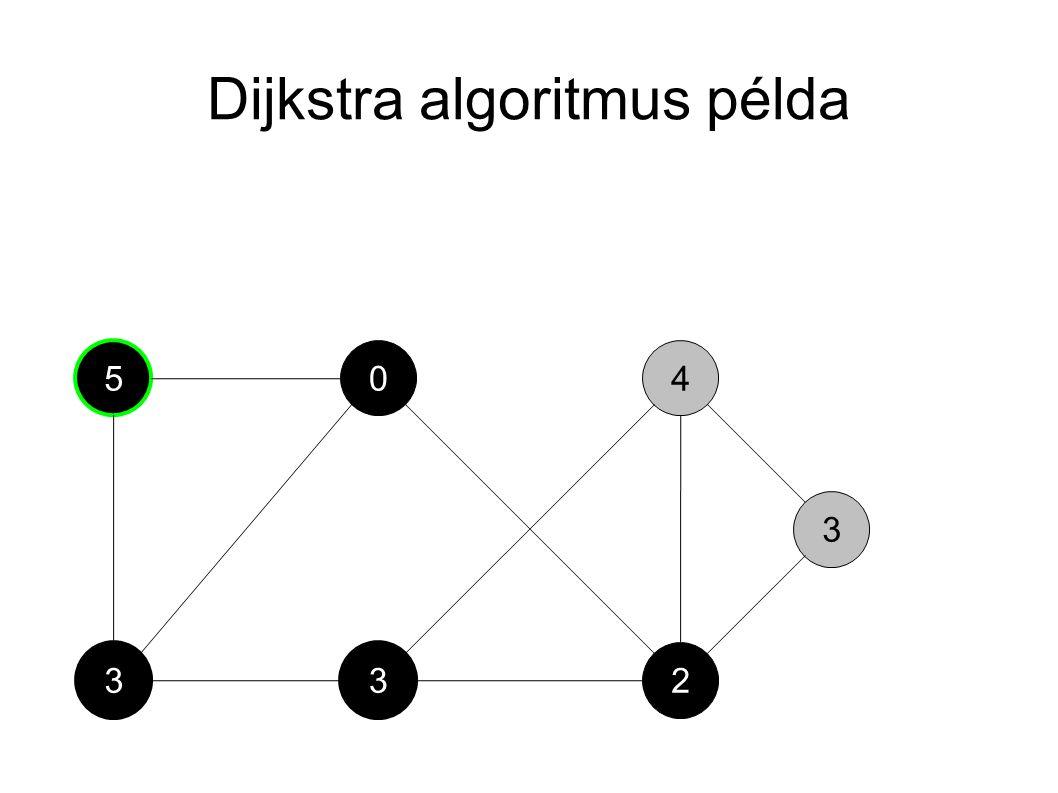 Dijkstra algoritmus példa 3 5 3 04 2 3