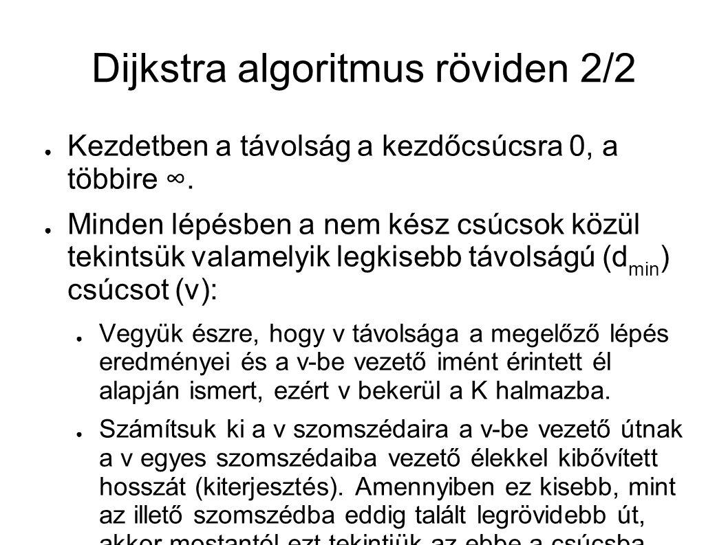 Dijkstra algoritmus struktogram d[s], P[s] ≔ 0, NIL for all u ∊ V ∖ {s} d[u], P[u] ≔ ∞, NIL Üres(K); Üres(Q min ) Feltölt(Q min ) Qmin ≠ ∅ u ≔ Kivesz(Q min ) K ≔ K ∪ {u} for all v ∊ Szomszédok(u) ∖ K d[v] ≩ d[u] + c(u,v) SKIP d[v] ≔ d[u] + c(u,v) Helyreállít(Q min ) P[v] ≔ u Q min egy a még feldolgozásra váró csúcsokat tartalmazó minimum választó prioritásos sor.