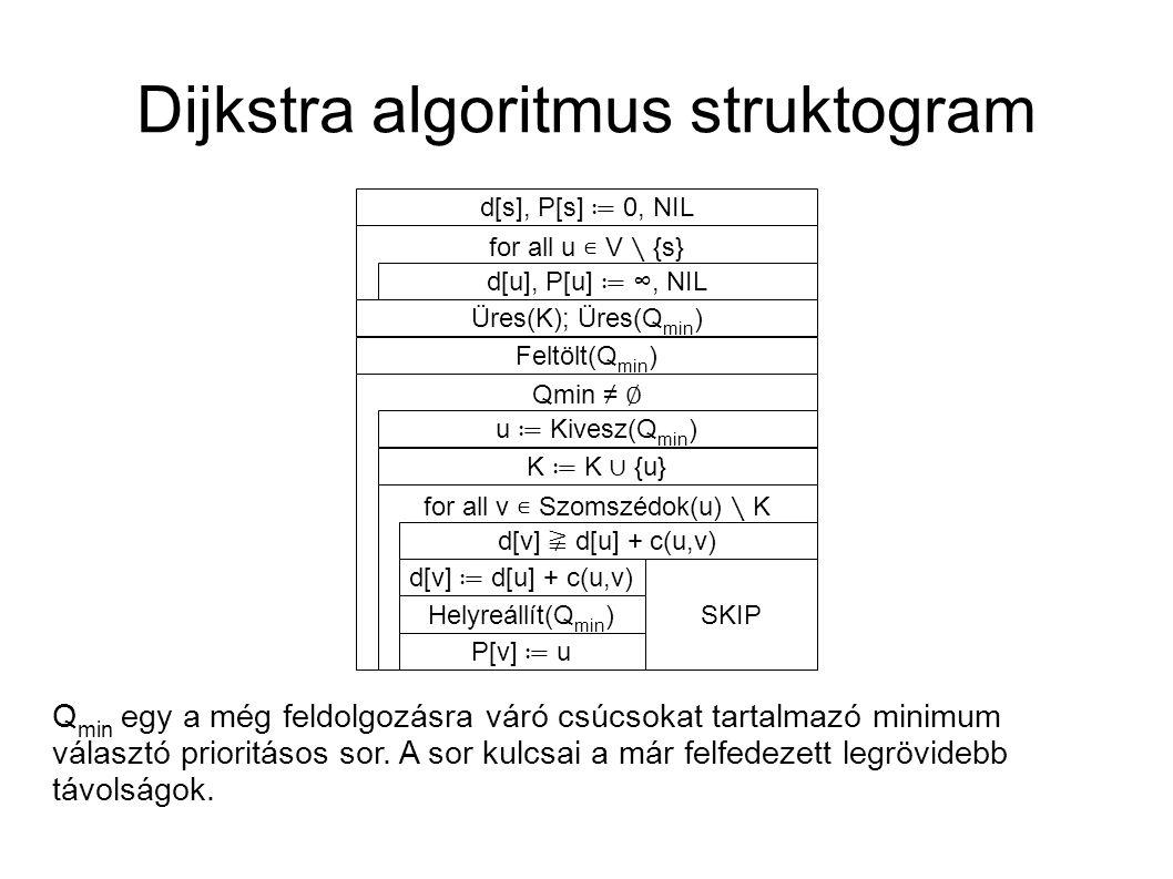 Dijkstra algoritmus struktogram d[s], P[s] ≔ 0, NIL for all u ∊ V ∖ {s} d[u], P[u] ≔ ∞, NIL Üres(K); Üres(Q min ) Feltölt(Q min ) Qmin ≠ ∅ u ≔ Kivesz(
