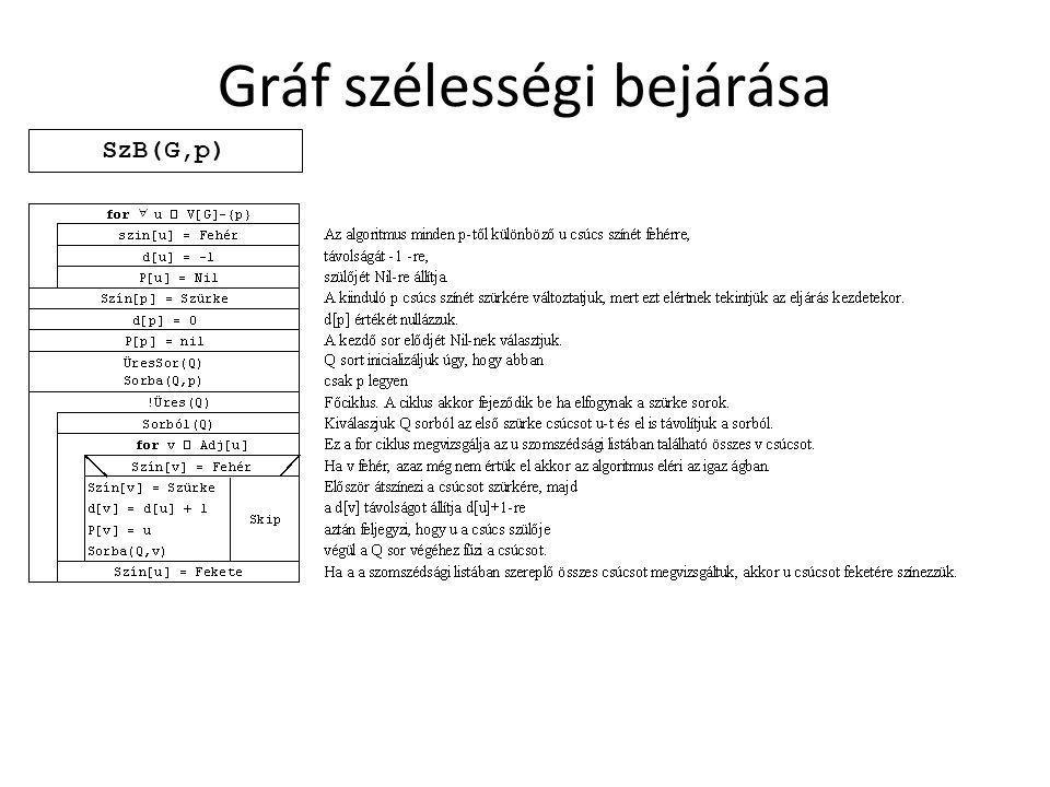 Gráf szélességi bejárása SzB(G,p)