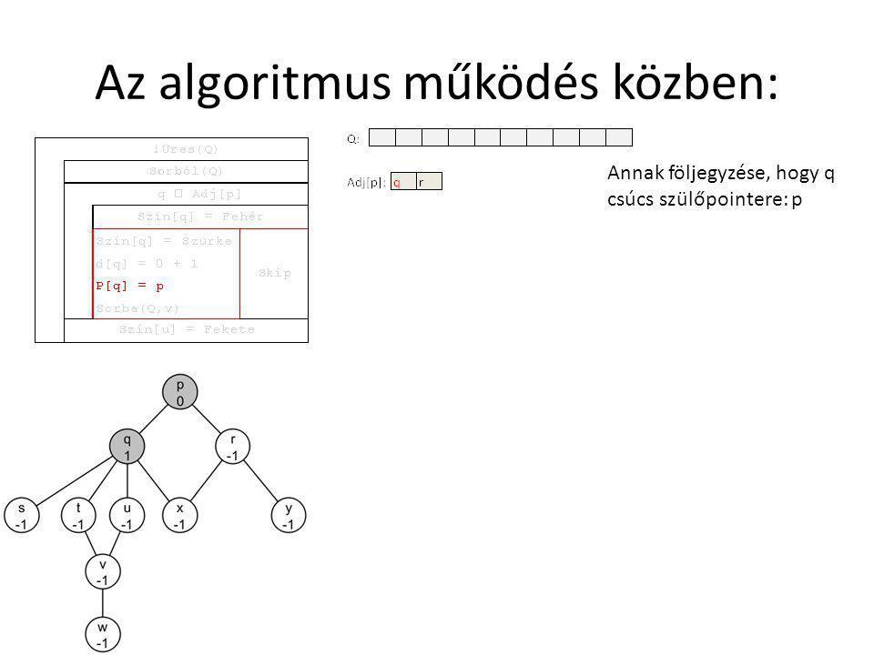 Az algoritmus működés közben: Annak följegyzése, hogy q csúcs szülőpointere: p