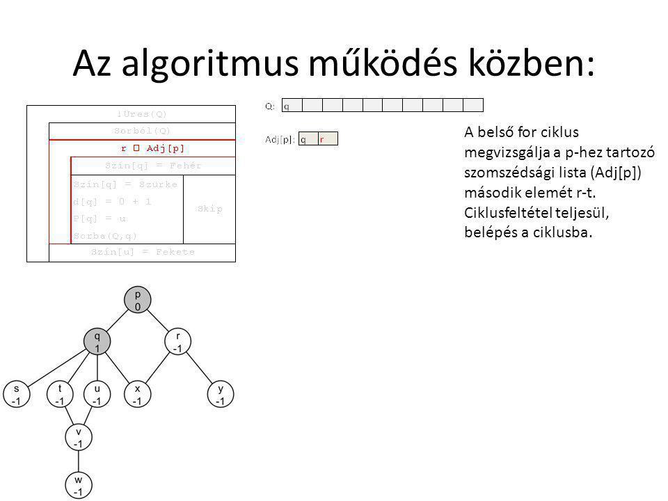 Az algoritmus működés közben: A belső for ciklus megvizsgálja a p-hez tartozó szomszédsági lista (Adj[p]) második elemét r-t.