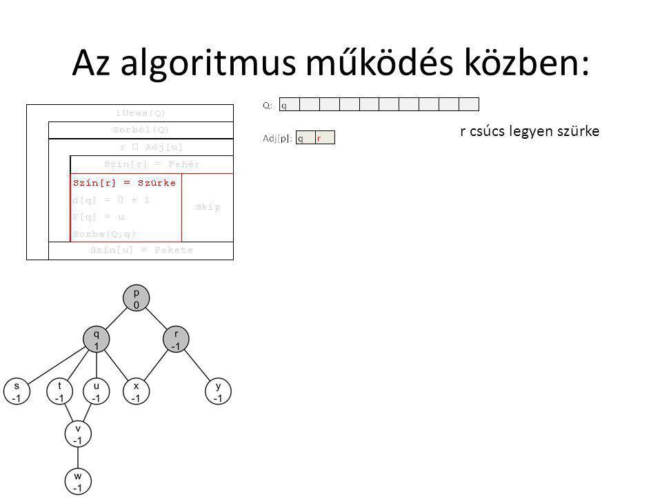Az algoritmus működés közben: r csúcs legyen szürke