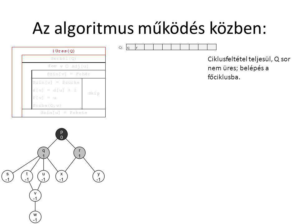 Az algoritmus működés közben: Ciklusfeltétel teljesül, Q sor nem üres; belépés a főciklusba.