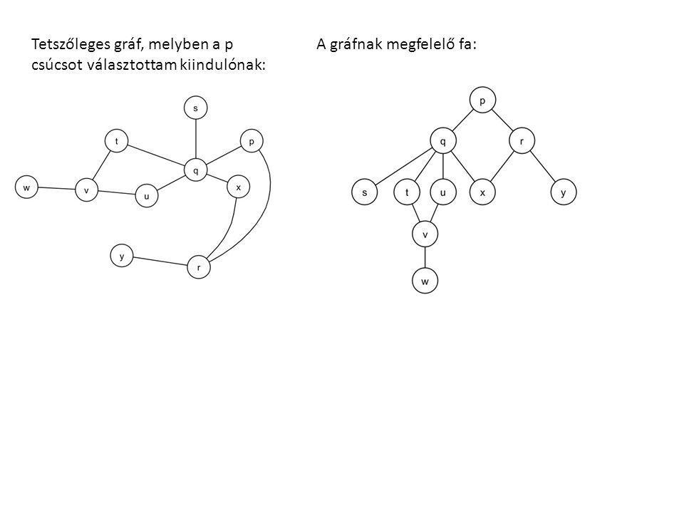 Tetszőleges gráf, melyben a p csúcsot választottam kiindulónak: A gráfnak megfelelő fa:
