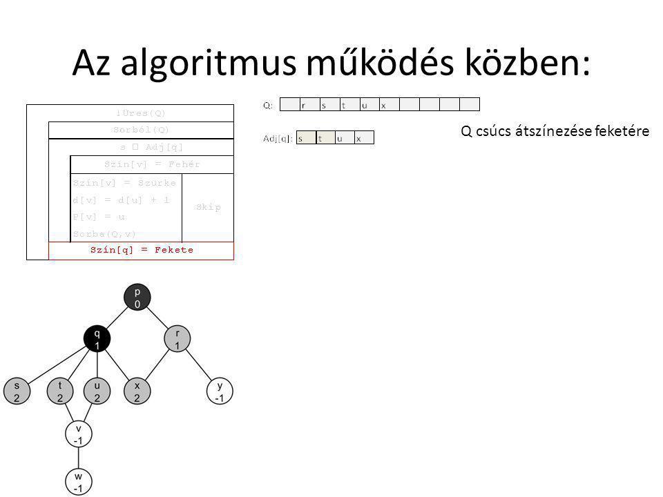 Az algoritmus működés közben: Q csúcs átszínezése feketére
