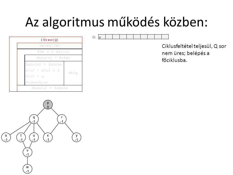 Az algoritmus működés közben: Első elem (p) kivétele a sorból.