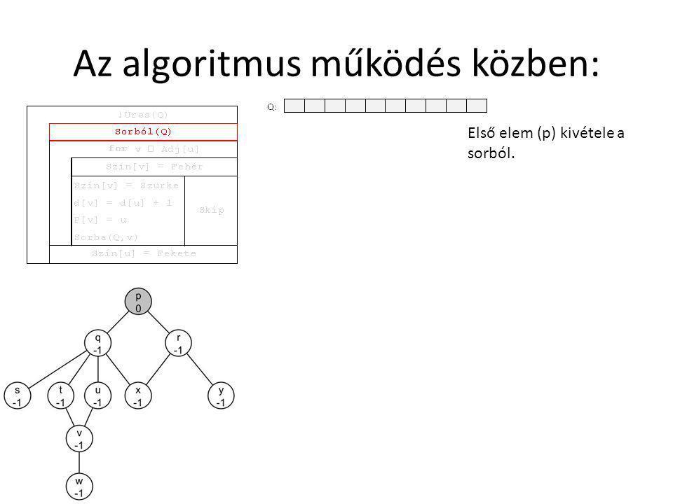 Az algoritmus működés közben: A belső for ciklus megvizsgálja a p-hez tartozó szomszédsági lista (Adj[p]) első elemét q-t.