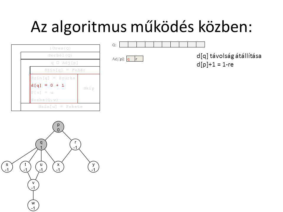 Az algoritmus működés közben: d[q] távolság átállítása d[p]+1 = 1-re