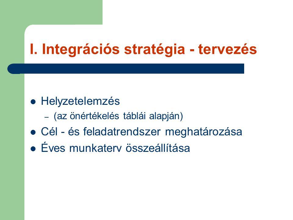 I. Integrációs stratégia - tervezés Helyzetelemzés – (az önértékelés táblái alapján) Cél - és feladatrendszer meghatározása Éves munkaterv összeállítá