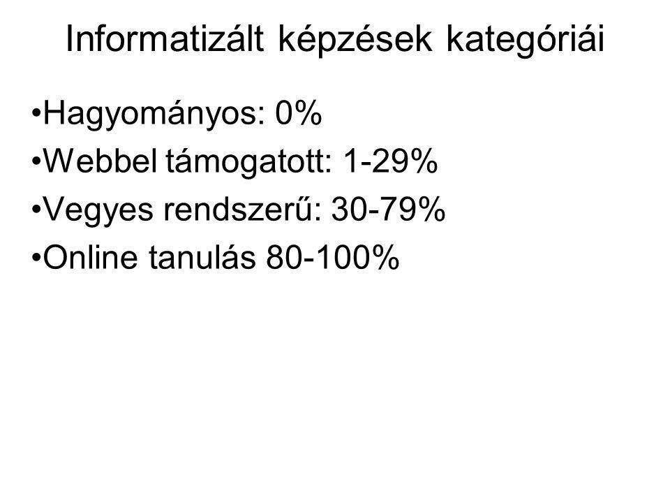 Informatizált képzések kategóriái Hagyományos: 0% Webbel támogatott: 1-29% Vegyes rendszerű: 30-79% Online tanulás 80-100%