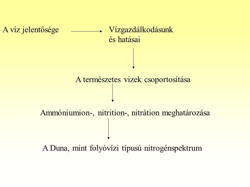 A víz jelentőségeVízgazdálkodásunk és hatásai A természetes vizek csoportosítása Ammóniumion-, nitrition-, nitrátion meghatározása A Duna, mint folyóvízi típusú nitrogénspektrum