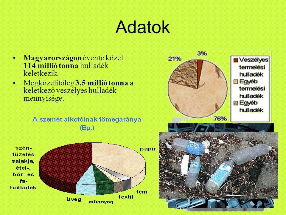 Adatok Magyarországon évente közel 114 millió tonna hulladék keletkezik.