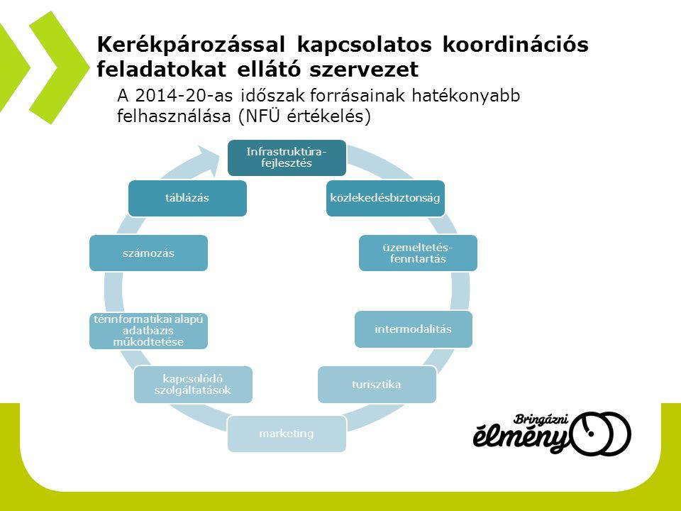 Kerékpározással kapcsolatos koordinációs feladatokat ellátó szervezet bevezető A 2014-20-as időszak forrásainak hatékonyabb felhasználása (NFÜ értékel