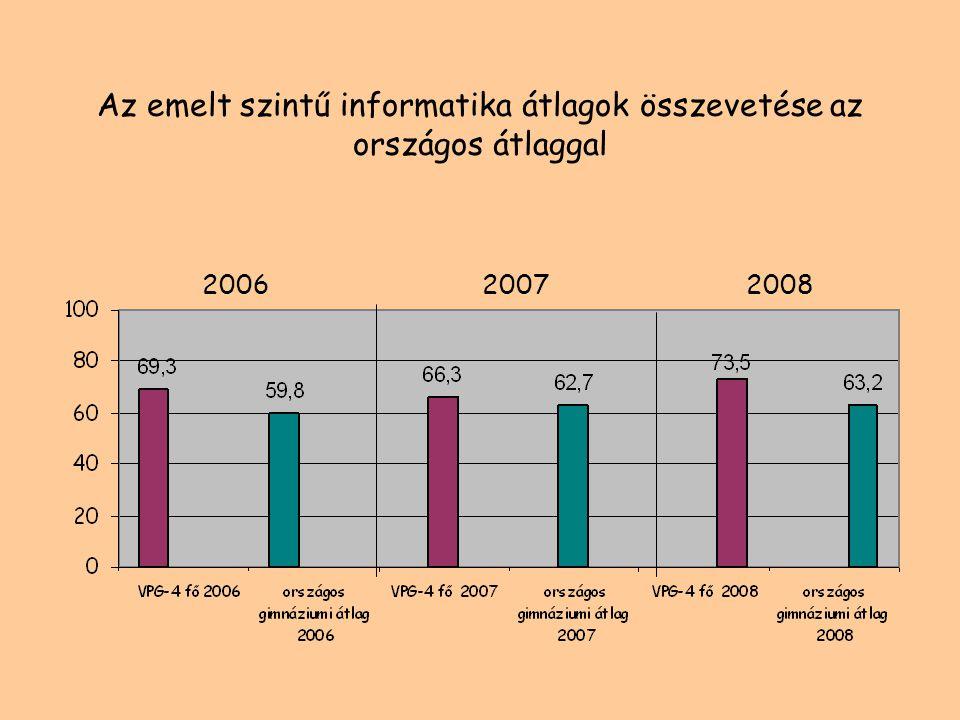 Az emelt szintű informatika átlagok összevetése az országos átlaggal 200620072008