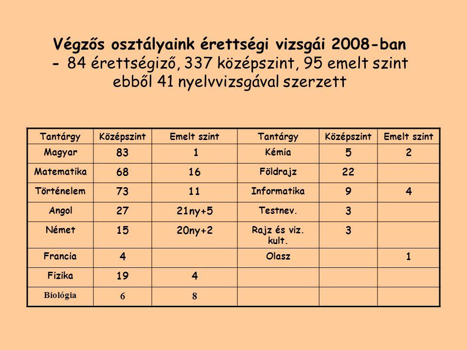 Az emelt szintű érettségik teljesítmény szerinti eloszlása 2005-2008