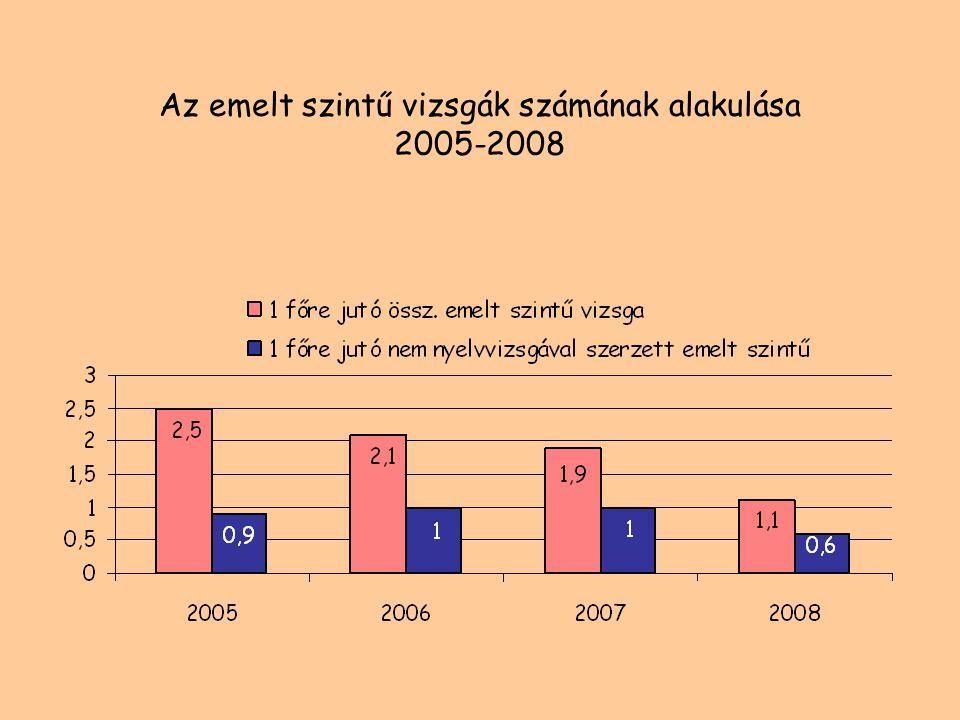 Az emelt szintű vizsgák számának alakulása 2005-2008