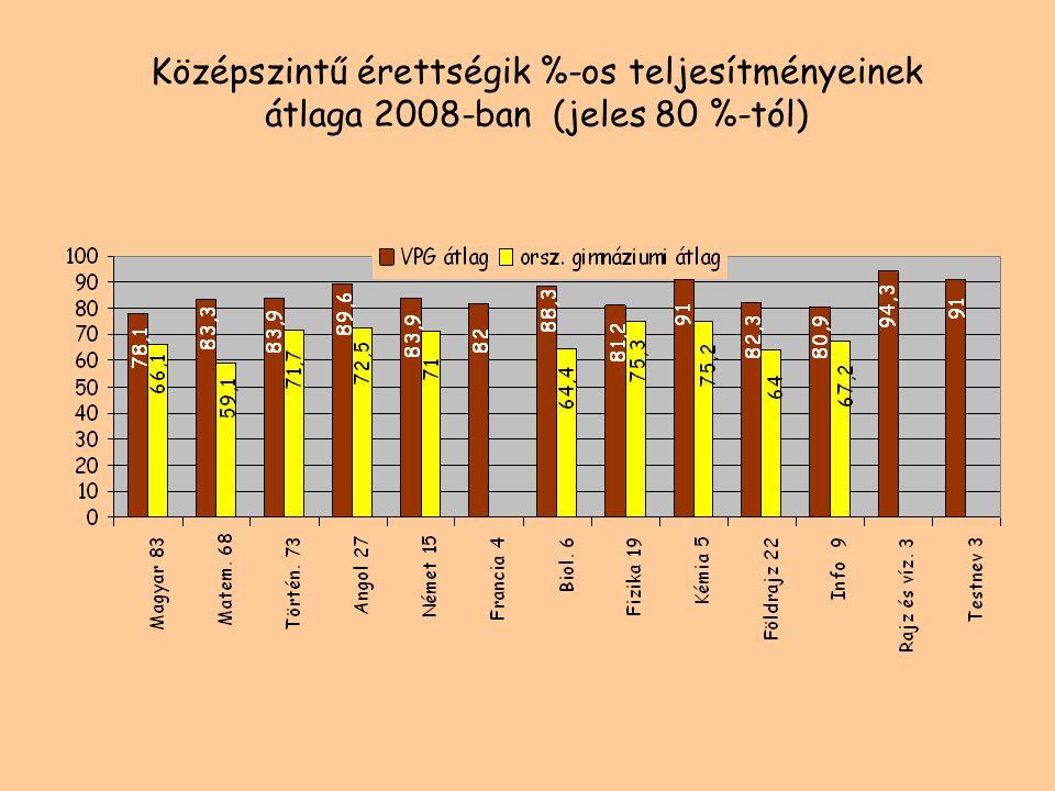 Az emelt szintű érettségi vizsgák száma tantárgyanként (nyelvvizsgák kivételével) és osztályonként 2008