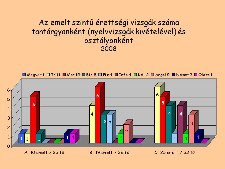 Az emelt szintű érettségi vizsgák %-os átlageredményei 2008-ban (jeles 60%-tól)